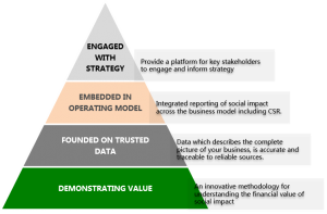 Principles of reporting social value